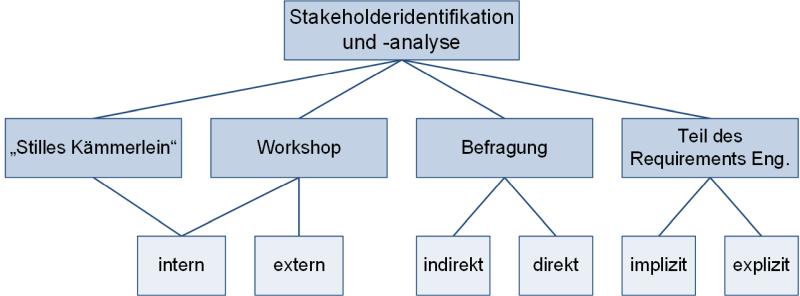 Die Stakeholderidentifikation: Durchführungsvarianten, (C) Peterjohann Consulting, 2020-2021