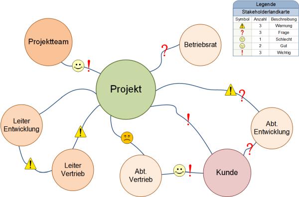 Die Stakeholderlandkarte, (C) Peterjohann Consulting, 2014-2018