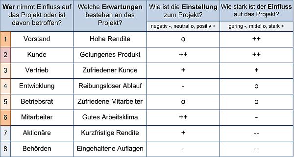 Die Stakeholderliste - Beispiel, (C) Peterjohann Consulting, 2014-2017