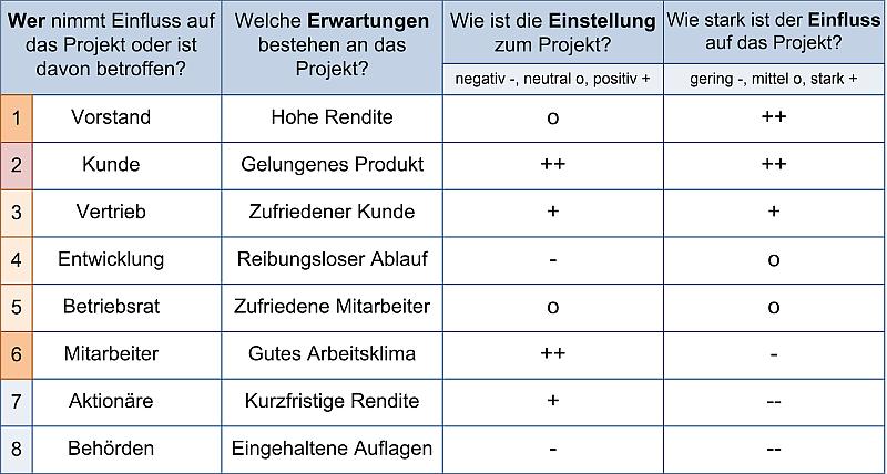 Die Stakeholderliste - Beispiel, (C) Peterjohann Consulting, 2014-2021
