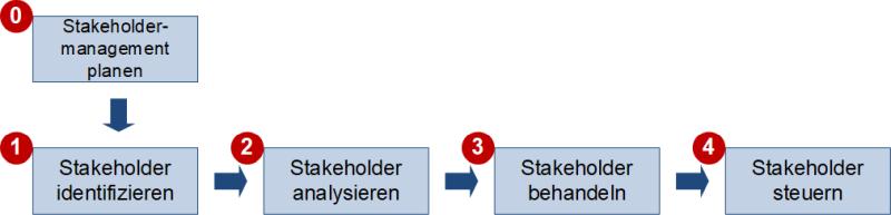 Der Stakeholdermanagement-Prozess, (C) Peterjohann Consulting, 2020-2021