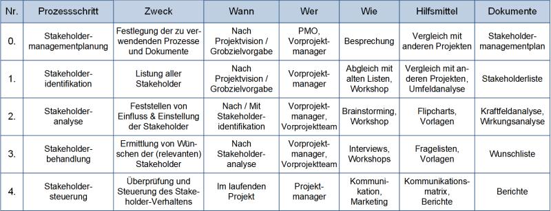 Der Stakeholdermanagement-Prozess (als Tabelle), (C) Peterjohann Consulting, 2016-2021