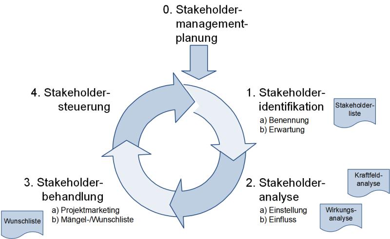 Der Stakeholdermanagement-Prozess, (C) Peterjohann Consulting, 2016-2021