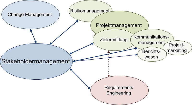 Stakeholdermanagement und andere Disziplinen, (C) Peterjohann Consulting, 2016-2017