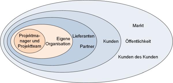 Stakeholderumfeld, (C) Peterjohann Consulting, 2016-2017