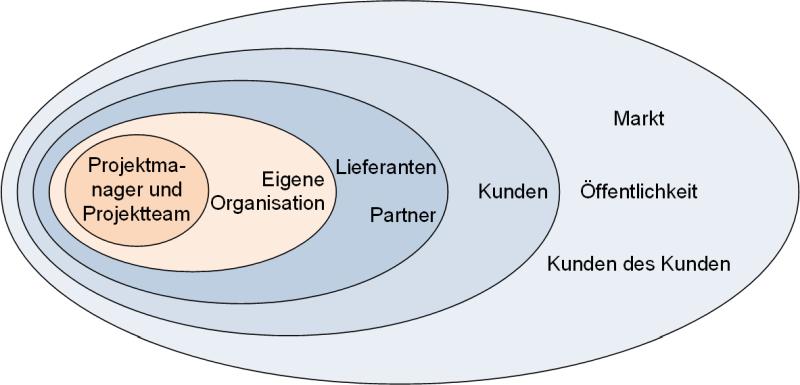 Stakeholderumfeld, (C) Peterjohann Consulting, 2016-2021