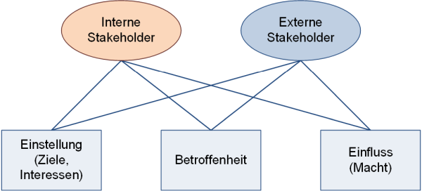 Stakeholder: Ziele, Betroffenheit, Macht, (C) Peterjohann Consulting, 2016-2017
