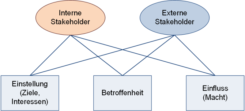 Stakeholder: Ziele, Betroffenheit, Macht, (C) Peterjohann Consulting, 2016-2021