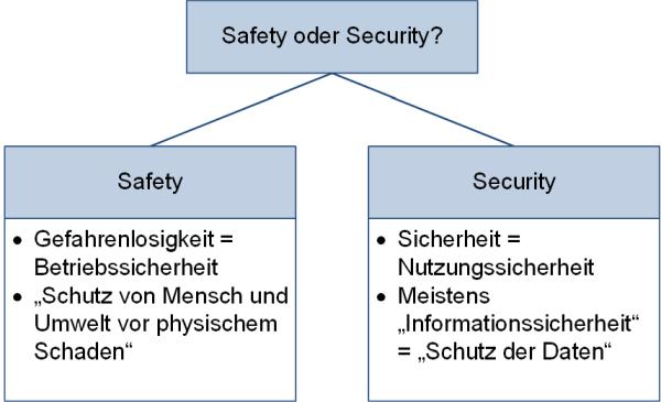 Safety oder Security?