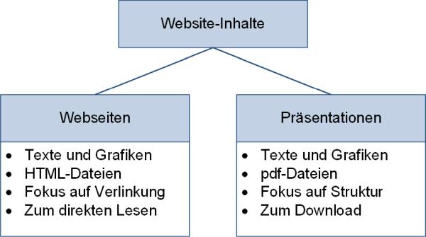 Die Inhalte der Website: Webseiten und Präsentationen, (C) Peterjohann Consulting, 2020-2021