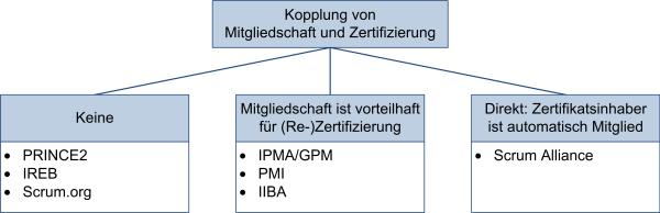 Kopplung von Mitgliedschaft und Zertifizierung, (C) Peterjohann Consulting, 2016-2019
