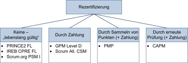 Rezertifizierungsvarianten, (C) Peterjohann Consulting, 2016-2019
