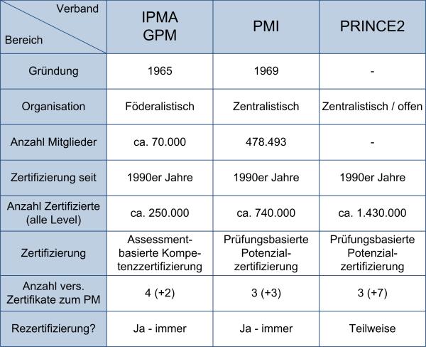 PM-Fachverbände in der Übersicht, (C) Peterjohann Consulting, 2016-2019