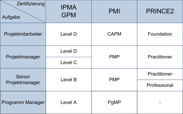 PM-Zertifikate im Vergleich, (C) Peterjohann Consulting, 2016-2019