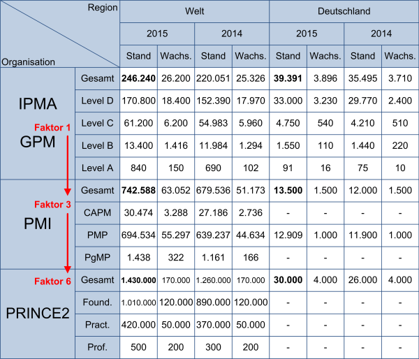 PM-Zertifizierungen - weltweit, (C) Peterjohann Consulting, 2016-2019