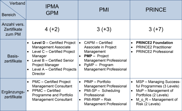 PM-Zertifikate der Fachverbände, (C) Peterjohann Consulting, 2016-2019