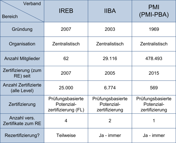 RE-Fachverbände in der Übersicht, (C) Peterjohann Consulting, 2016-2019