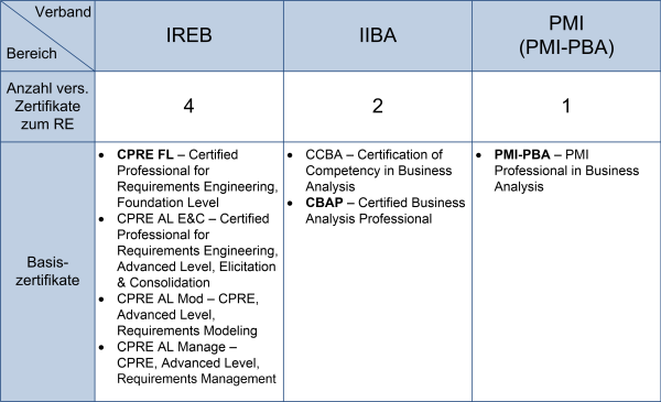 RE-Zertifizierungen der Fachverbände, (C) Peterjohann Consulting, 2016-2019