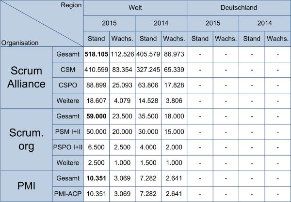 Scrum-Zertifizierungen - weltweit, (C) Peterjohann Consulting, 2016-2019