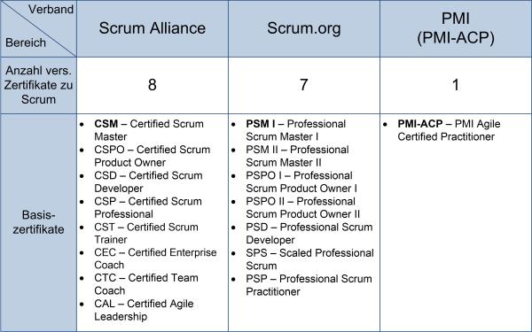 Scrum-Zertifikate der Fachverbände, (C) Peterjohann Consulting, 2016-2019