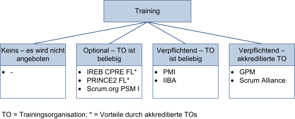 Trainings zur Zertifizierung, (C) Peterjohann Consulting, 2016-2021