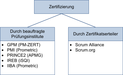 Durchführung der Zertifizierungsprüfung, (C) Peterjohann Consulting, 2016-2019