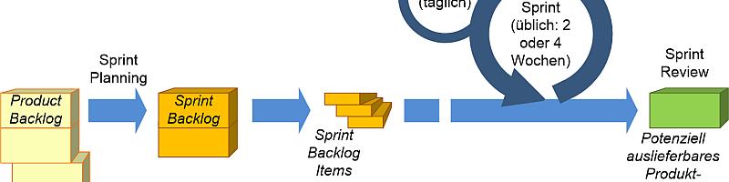 Der Scrum-Prozess: Vom Backlog zum Produkt-Inkrement