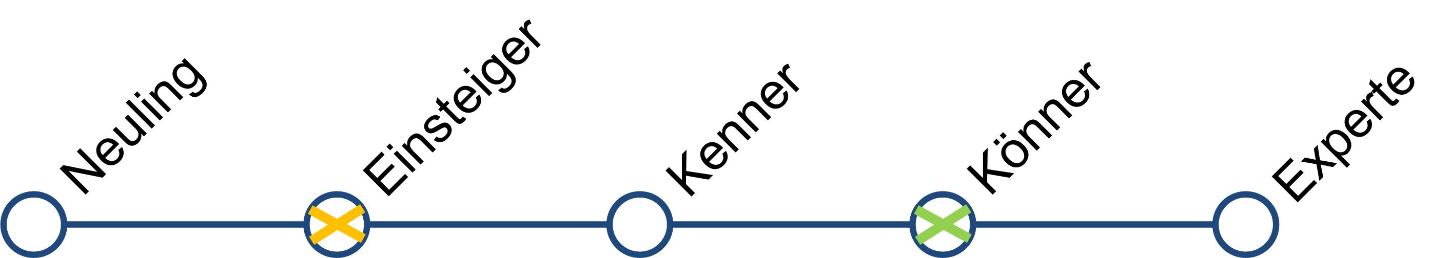 peco-all-kenntnis-klassifikation-linie