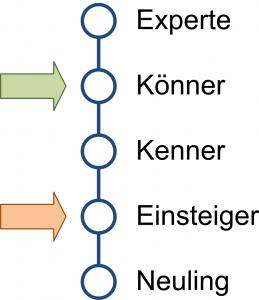 peco-all-kenntnis-klassifikation-skala