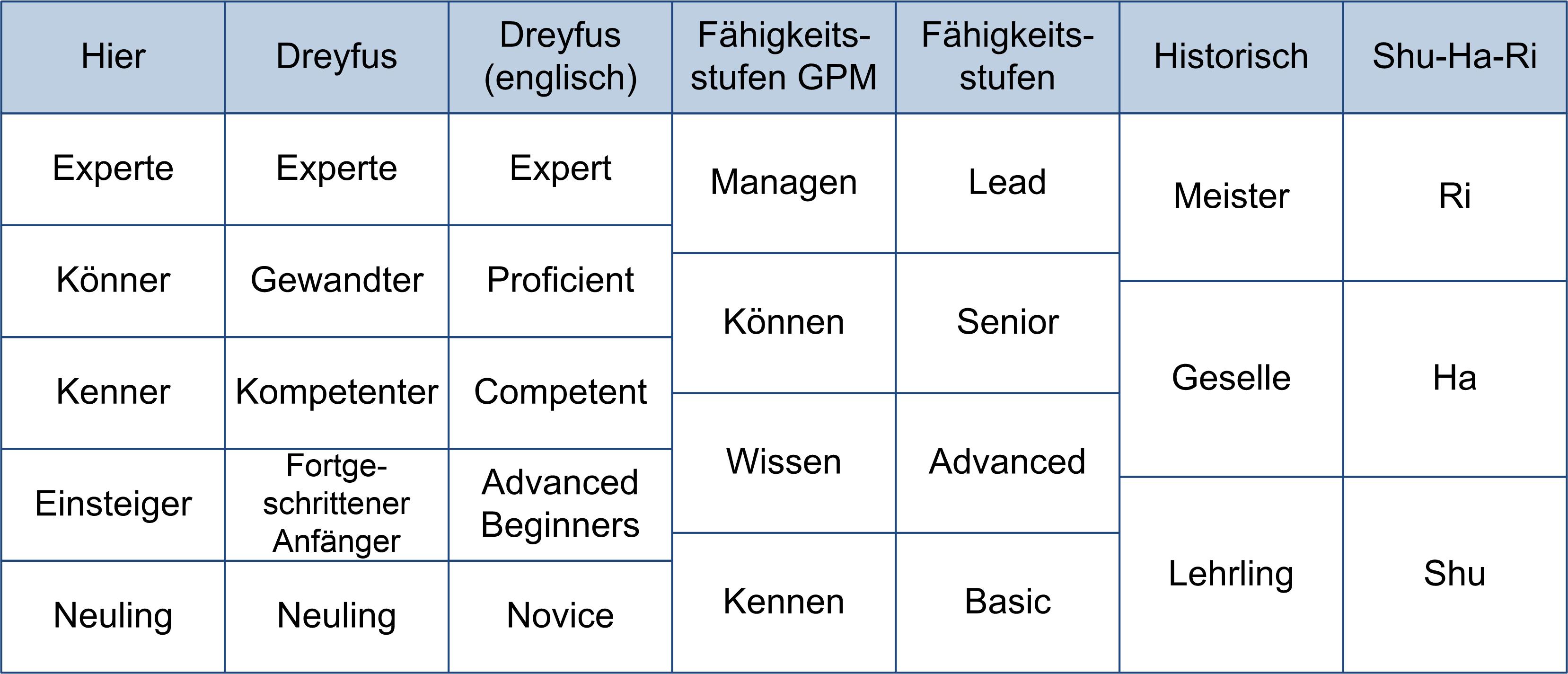 peco-all-kenntnis-klassifikation-vergleich