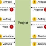 Neue Präsentation: Beschaffung in Projekten