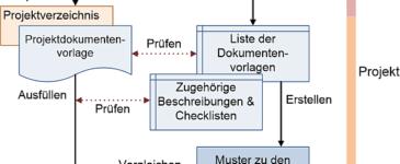 Ablauf: Vom Vorlagen-Pool zum Projektdokument