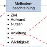 Neue Präsentation: Werkzeuge und Methoden in Projekten
