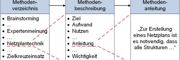 Werkzeuge und Methoden: Vom Verzeichnis zur Anleitung - Beispiel