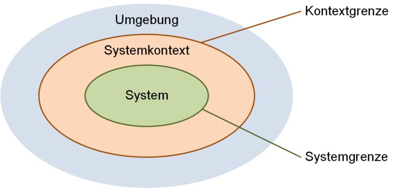 System und Systemkontext